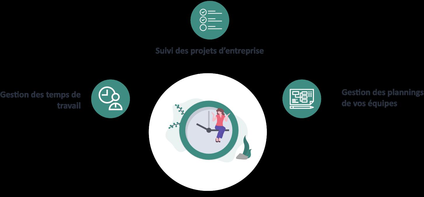 un logiciel gta pour gerer les temps de travail et les projets